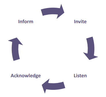 Cycle of Conversation Imagte
