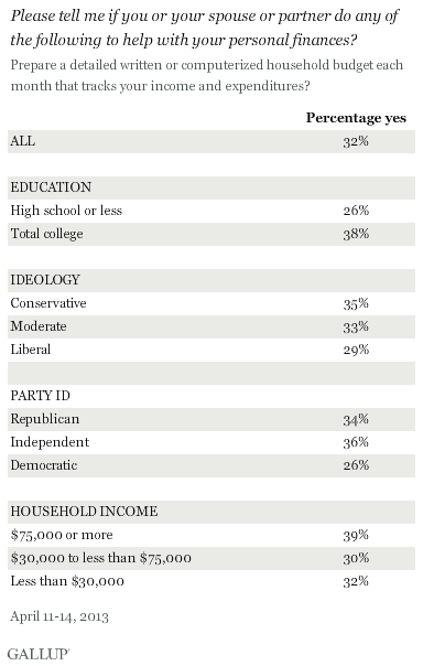 gallup survey on family budget