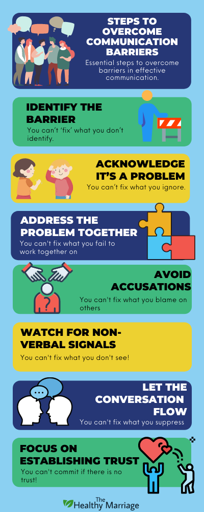 Steps To Overcome Communication Barriers Infographic